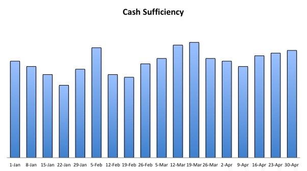 Cash-Sufficiency The First Three Answers You Need Each Week To Run A Business