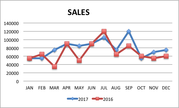 Sales-graph The First Three Answers You Need Each Week To Run A Business