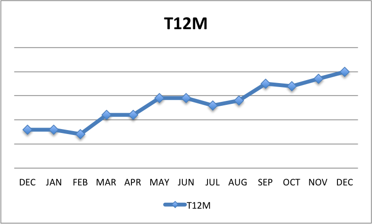 T12M-Sales The First Three Answers You Need Each Week To Run A Business