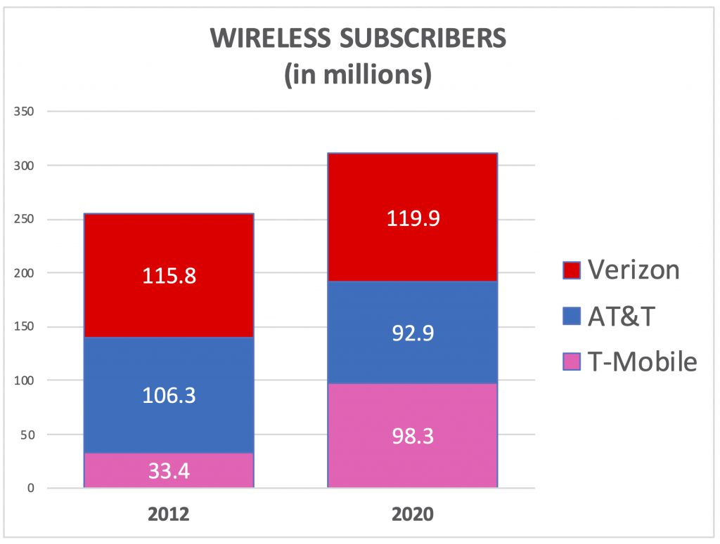 wireless subscriptions market share